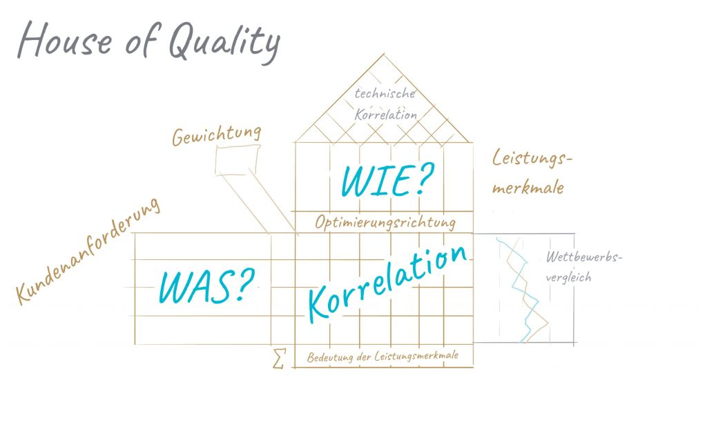 Darstellung des House of Quality
